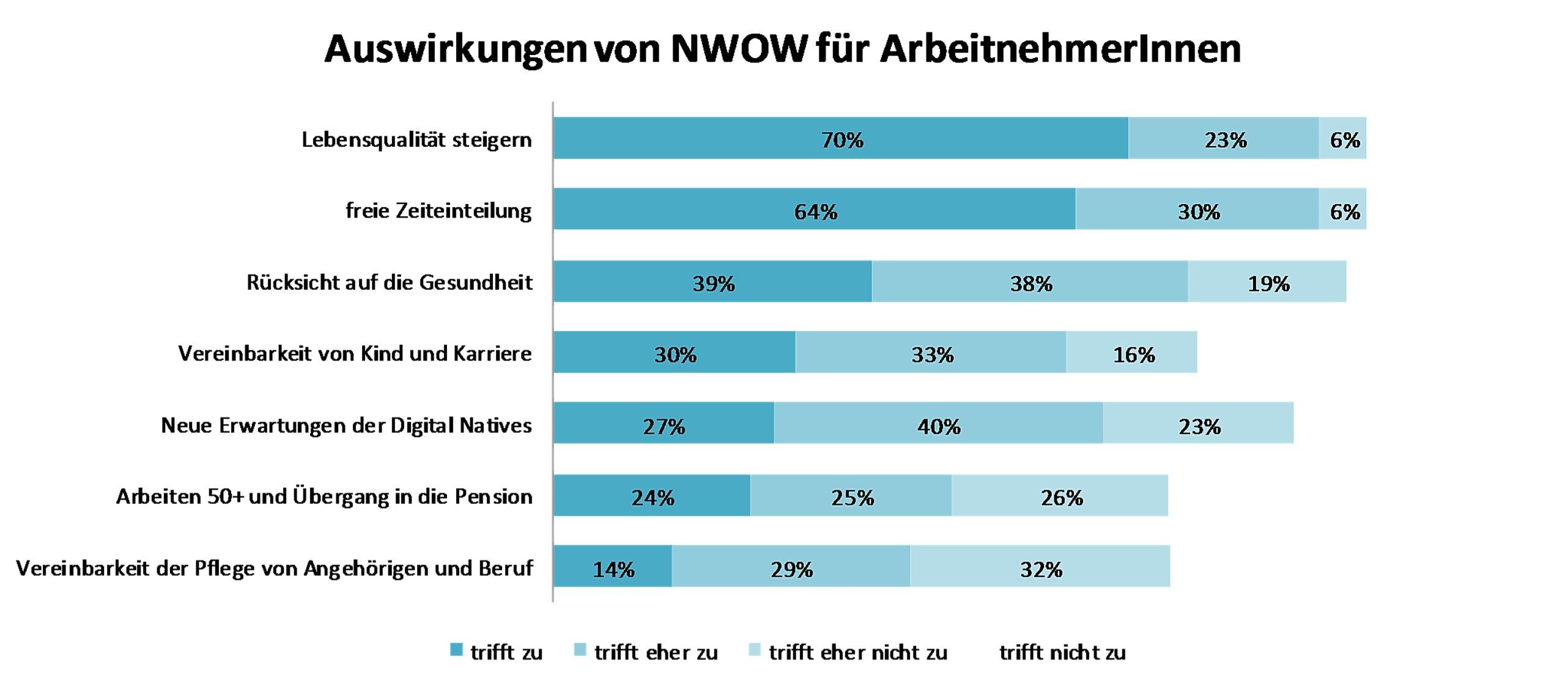 Auswirkungen von NWOW für ArbeitnehmerInnen